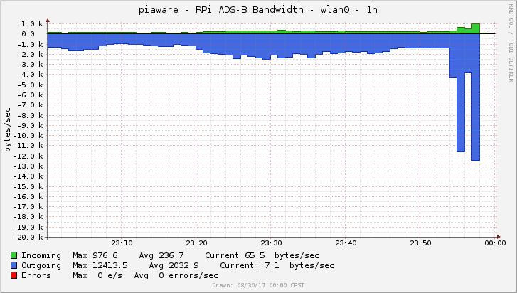 CB0GM FlightAware Collectd Dump1090 Graphs